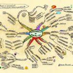 Mappe mentali, strumento della mente. Cosa sono e come si realizzano